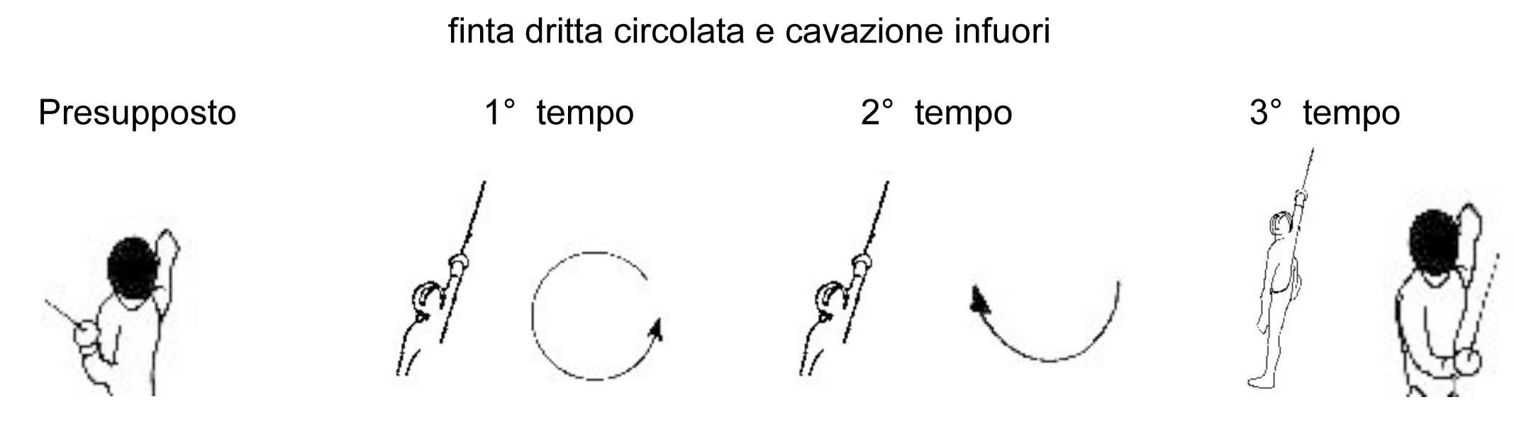 finta-dritta-circolata-e-cavazione-infuori